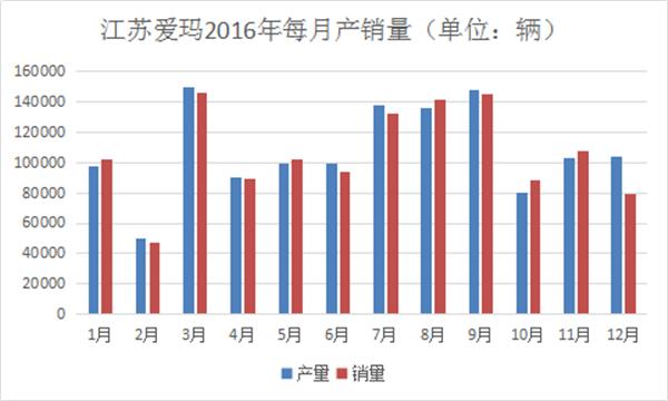我们分析了江苏爱玛去年每月份的产销量,发现了这些秘密1228.png