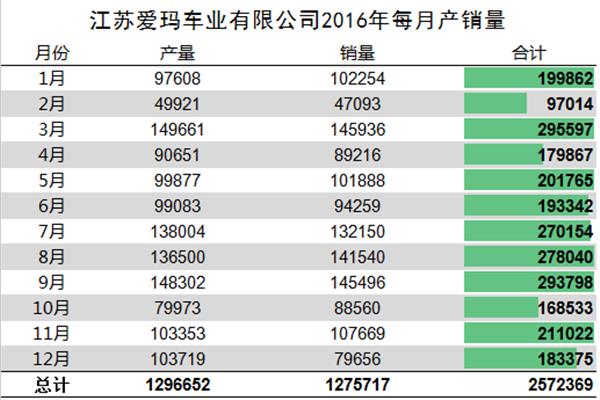 我们分析了江苏爱玛去年每月份的产销量,发现了这些秘密337.png