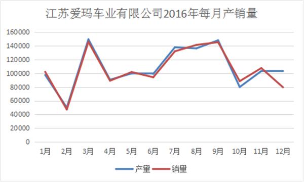 我们分析了江苏爱玛去年每月份的产销量,发现了这些秘密990.png