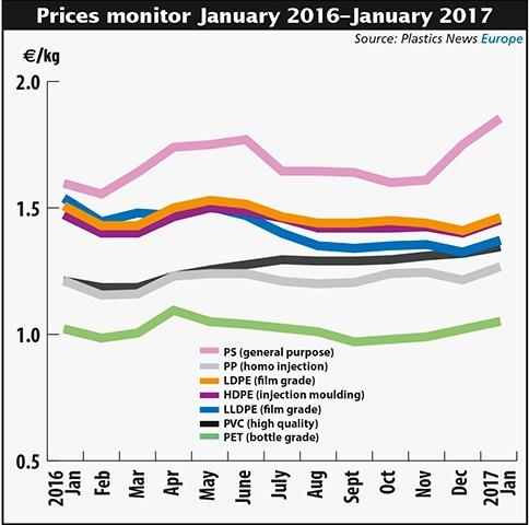 欧洲热塑性树脂需求下降 价格反涨