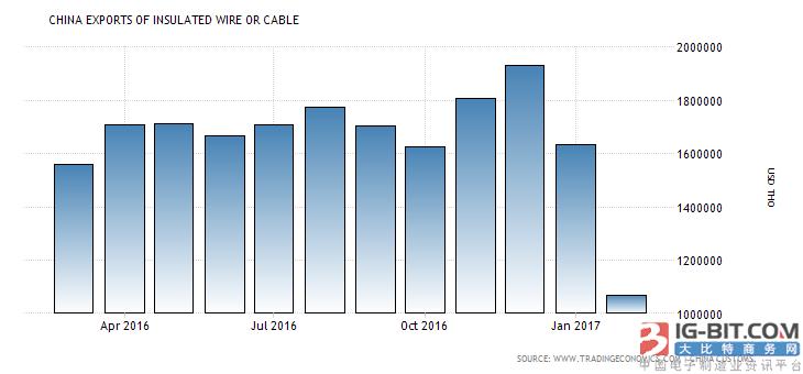中国绝缘电线电缆出口量