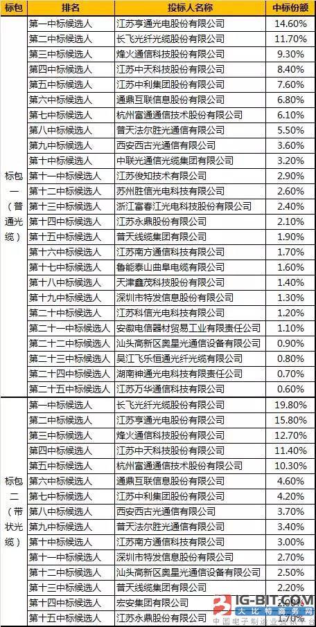 2017-2018年中国联通光缆集中采购项目结果